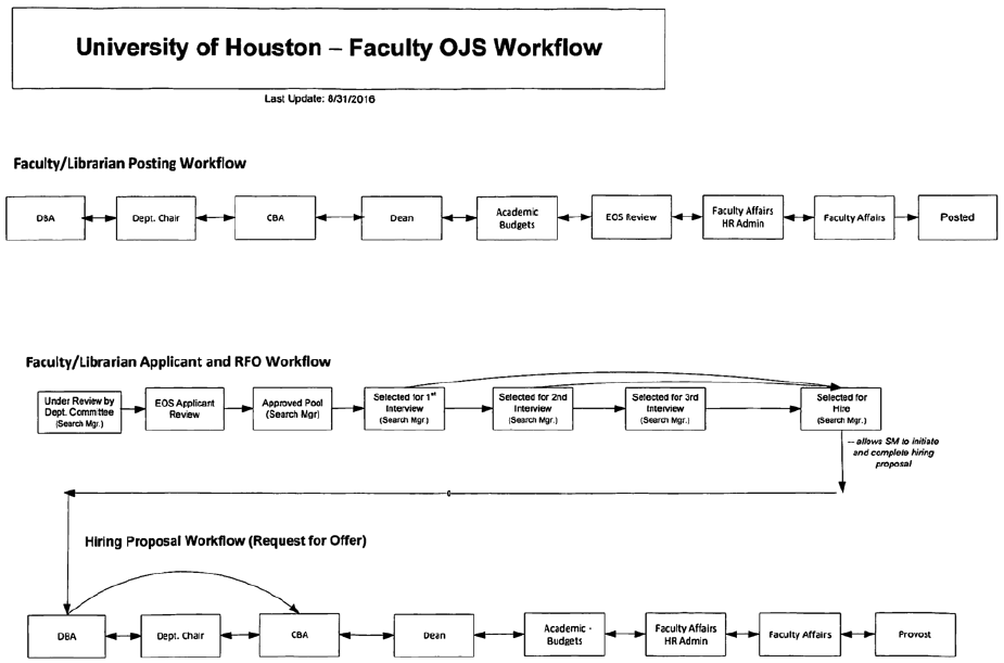 Faculty Hiring | UH Cullen College of Engineering