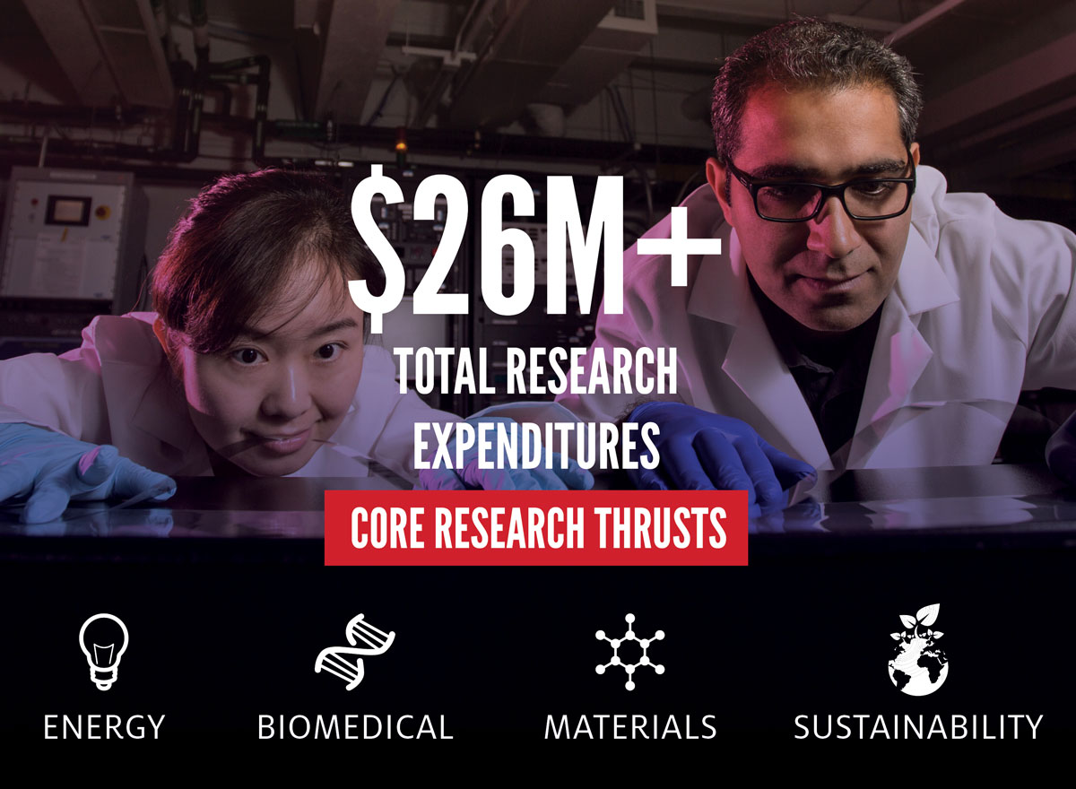 $26M+ Total Research Expenditures, Core Research Thrusts - Energy, Biomedical, Materials, Sustainability
