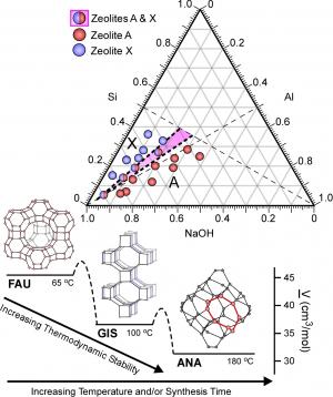 Zeolite crystal phase diagram