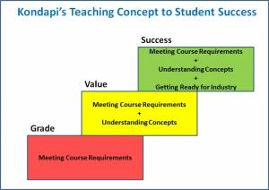 "Dr. Kondapi's three-step teaching method, called the ""reverse circular teaching method."""