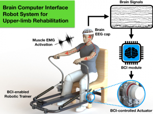 While early prototypes of robotic rehabilitation systems controlled by the user's own brain required the use of skullcaps embedded with sensors, researchers are developing a simpler version that can be used at home.
