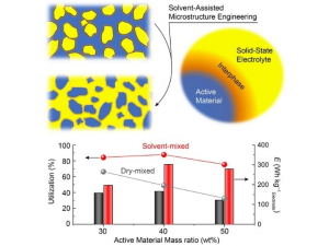 The solvent-assisted microstructure increased electrode energy density to 300 Wh/kg compared to the dry-mixed microstructure at just under 180 Wh/kg by substantially improving the utilization rate of active material.